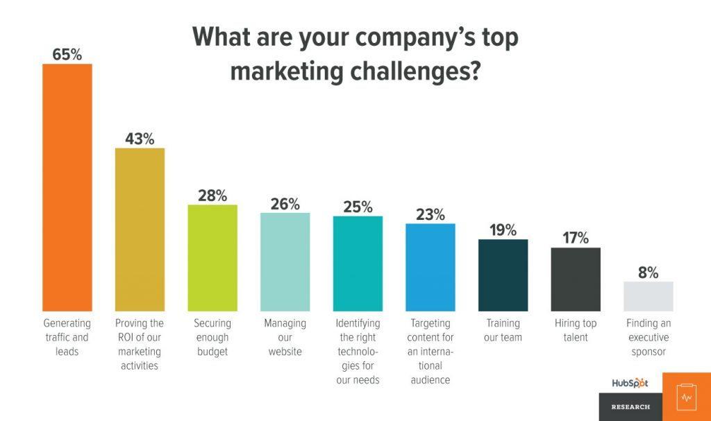 Content marketing årsager